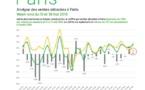 Paris : les ventes de produits détaxés repartent à la hausse en mai selon Planet