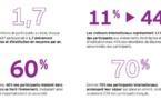 Evénements d'entreprise et d'institution : des retombées estimées à 32 milliards d'euros