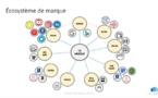 Stratégie : les bonnes résolutions 2020 pour optimiser votre écosystème digital
