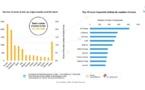 Aérien : 10,2 millions de sièges menacés en Europe par la crise sanitaire selon ForwardKeys