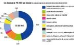 Loi de Finance 2007 : le tourisme aura droit à la portion congrue