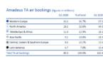 Amadeus : le 1er trimestre fortement impacté par le Covid-19