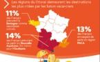 1/3 des Français estime pouvoir réaliser ses vacances comme prévu avant la crise