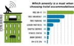 Le wifi gratuit ne doit plus être une option (mais une obligation) pour les hôtels