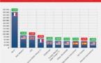 Europe : Accor reste largement en tête du Top 10 des groupes hôteliers