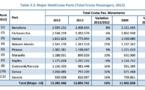 Croisières : Marseille enregistre une hausse de 33 % de son trafic en 2013