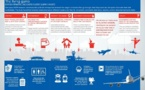 Aérien : 7 sentiments successifs différents pour les passagers pendant un vol