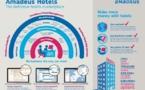 Distribution hôtelière : Amadeus lance une nouvelle place de marché plus précise
