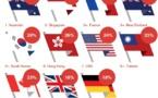 Pour les touristes chinois, la France est le pays le plus accueillant en Europe