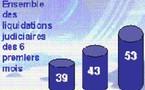 Agences de voyage : 53 faillites au 1er semestre
