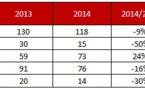 Agences de voyages : -16 % de redressements ou liquidations judiciaires en 2014