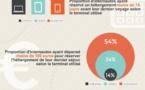 Infographie : le tourisme et le mobile