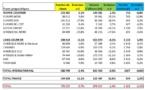 SETO : les ventes Hiver 2014-15 sur la même lancée que l'année précédente