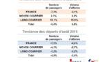 Agences de voyages : hausse des réservations mais baisse des départs en août 2015