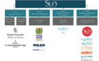 Sun Resorts change de nom et devient Sun Limited