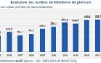 Camping : 113 millions de nuitées enregistrées en France en 2015