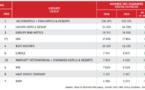 Offre hôtelière : la France progresse mais reste en retard sur ses voisins européens