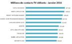 Publicité : Costa Croisières, marque la plus visible à la TV en janvier 2016