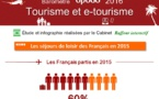 Baromètre Opodo 2016 : 77% des Français ont préparé leurs voyages en ligne en 2015