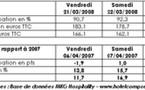 OT de Paris : bon week-end de Pâques pour l'hôtellerie