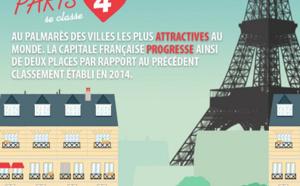 Paris est la 4e ville la plus attractive au monde