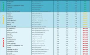 Etude des sites e-tourisme: contenus et vitesse comme facteurs clés de succès