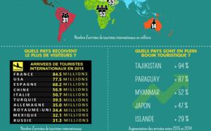 Infographie : les chiffres du tourisme international en 2015