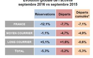 Ventes de voyages : la tendance des réservations en baisse de -5,3% en septembre 2016