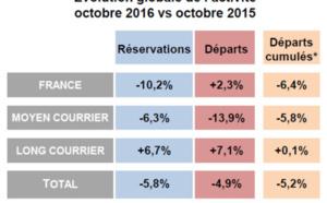 Distribution : les départs en baisse de -4,9% en octobre 2016