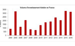 Investissement hôtelier : le marché français résiste en 2016