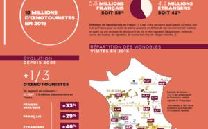 Oenotourisme : un marché en hausse de plus de 30 % entre 2009 et 2016 en France