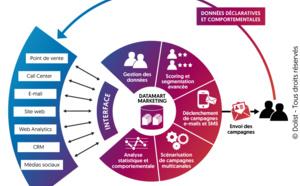 La connaissance client : le pilier d'une expérience client forte et d'une relation durable