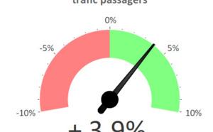 France : 62,2 millions de passagers aériens (+3,9 %) en mai 2017