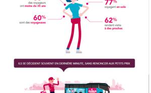 Infographie - OuiBus tire le bilan deux ans après la loi Macron