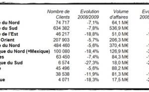 Eté meurtrier : les voyages à forfait ont plongé de... 11,4% !
