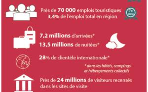 Hauts-de-France : satisfaction des pros du tourisme en hausse pour l'été 2017