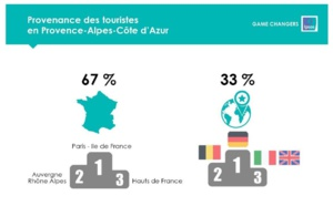 Provence-Alpes-Côte d'Azur : la fréquentation touristique reprend des couleurs cet été
