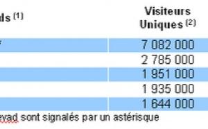 L'e-tourisme progresse de 7% en 2009