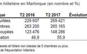Martinique : les Français boostent la fréquentation hôtelière