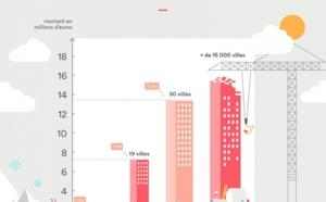Airbnb veut généraliser la collecte de la taxe de séjour