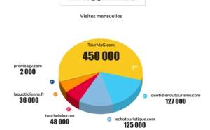 Baromètre des supports digitaux B2B : TourMaG.com caracole en tête