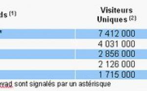 E-tourisme : les ventes progressent de 21% au 3ème trimestre