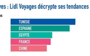 Lidl Voyages a fait voyager plus de 35 000 clients