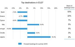 Brexit : les vacanciers britanniques se détournent des destinations européennes