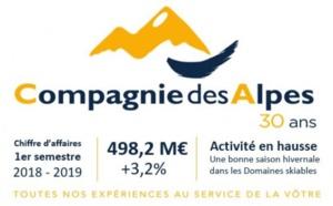 Compagnie des Alpes : après un bon hiver, l'été s'annonce favorable