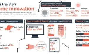 Quels sont les outils technos les plus prisés par les voyageurs d'affaires ?