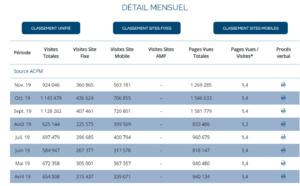 Audience : TourMaG.com a enregistré plus d'1 million de visites/mois en moyenne au dernier trimestre !