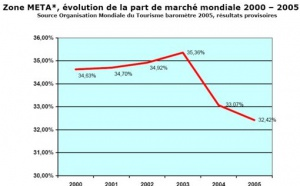 Tourisme : la Méditerranée en perte de vitesse