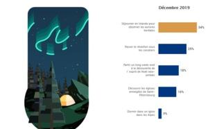 Fêtes de fin d'année : 24 % des Français partiront en vacances