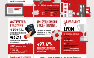 Bilan 2019 : le tourisme a bouffé du Lyon dans la Métropole